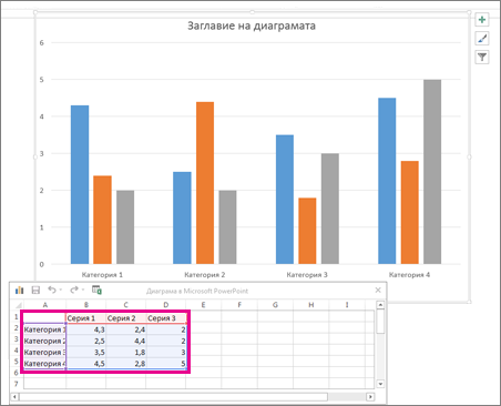 Електронна таблица, показваща данни по подразбиране за диаграма