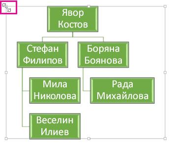 Преоразмеряване на организационна диаграма