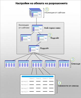 графика, която показва обхвати на защитата на sharepoint в сайт, подсайт, списък и елемент.