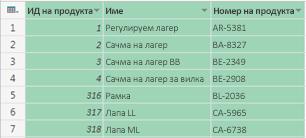 Избиране на колони за детайлизиране