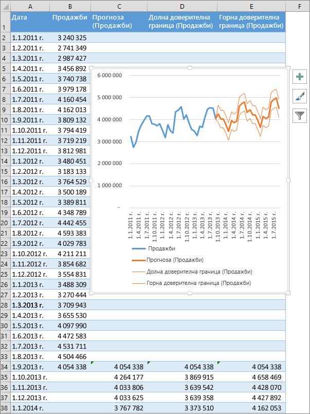 Част от електронна таблица, показваща таблицата на прогнозираните числа и диаграма на прогноза