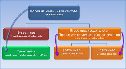 Диаграма, на която е показана колекция от сайтове със спряно наследяване на разширения.