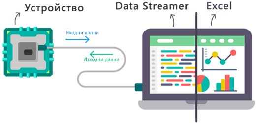 Диаграма за това как потокът на данните в реално време влиза във и излиза от добавката Data Streamer на Excel.