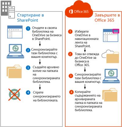 стъпки за преместване на файлове на sharepoint 2013 в office 365