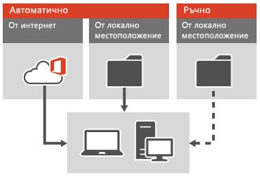 Прилагане на актуализации на Office за клиенти