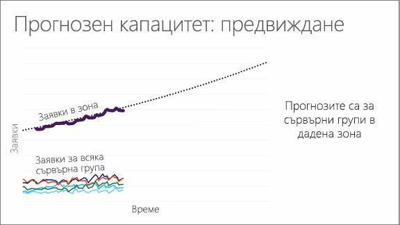 Диаграма, показваща прогнозния капацитет: прогнозиране