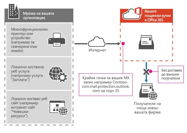 Показва как многофункционално принтер използва вашата крайна точка за Office 365 MX, за да изпращате имейли директно до получатели във вашата организация само.
