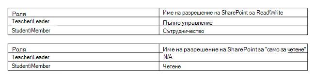 Съответстващи разрешения