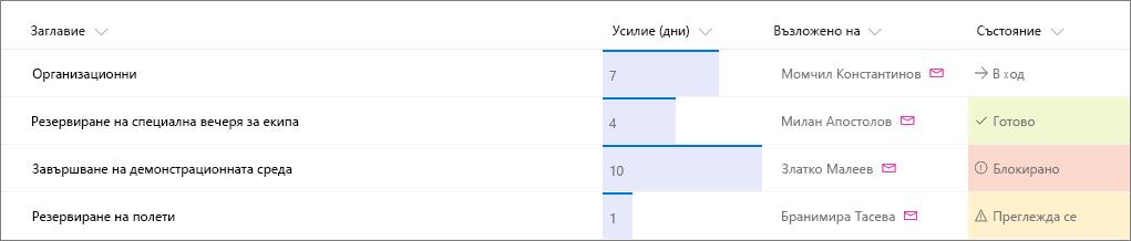 Пример за списък на SharePoint с приложено форматиране на колони