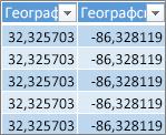 Данни за географска ширина и дължина