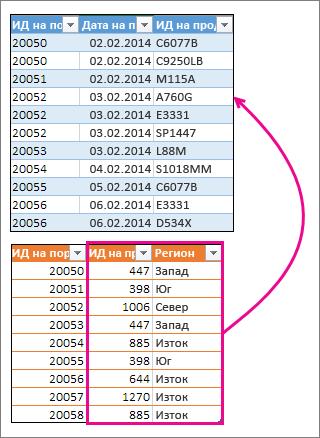 Обединяване на две колони с друга таблица