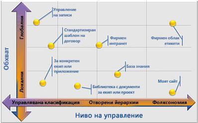 гъвкави конфигурации на управлявани метаданни