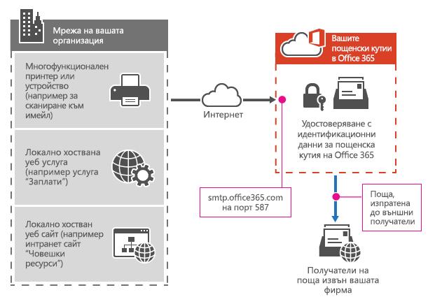 Показва как многофункционално принтер, който се свързва към Office 365 чрез SMTP клиент подаване.