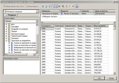 MDX заявка към примерната таблична база данни