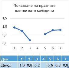Липсващите в деня 4 клетка, диаграма, показваща пропуск в реда с данни