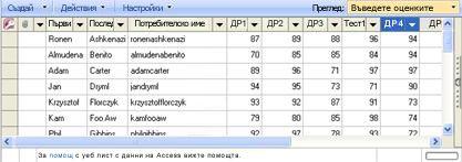 Изгледът за таблица с данни ви позволява да актуализирате оценките.