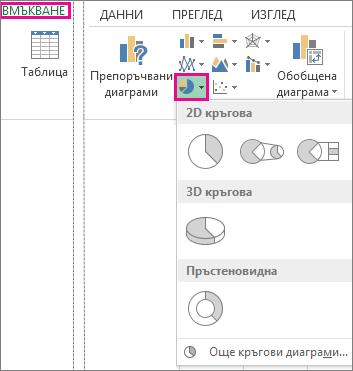 опцията за кръгова диаграма в групата ''диаграми'' на раздела ''вмъкване''