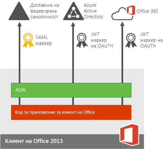 Модерно удостоверяване за приложения на устройства с Office 2013.