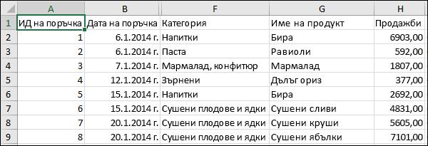 Изображение на CSV файл