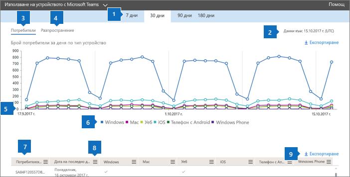 Отчети на Office 365 – използване на приложения в Microsoft Teams