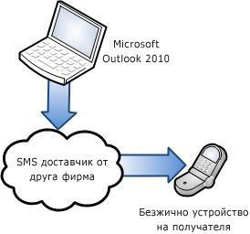 Използване на доставчик на SMS от друга фирма