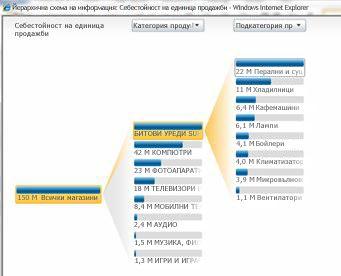 Аналитичен изглед, който е наличен в услугите на PerformancePoint