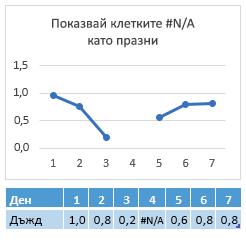 #N/A в клетката на деня 4, диаграма, показваща пропуск в реда