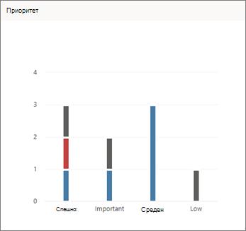 Екранна снимка на приоритетна диаграма в Planner