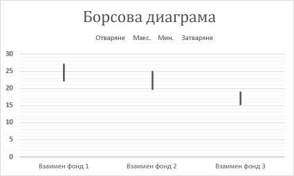 Борсова диаграма