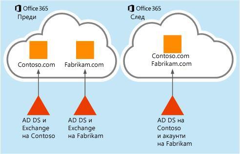 Как данните от пощенски кутии могат да бъдат преместени от един клиент на Office 365 към друг