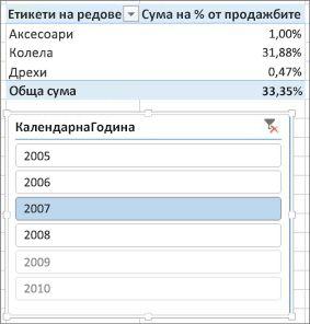 """Грешен резултат от """"Сума на % от продажбите"""" в обобщена таблица"""