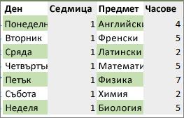 Диапазон от данни с цвят, приложен към редуващи се редове и колони с правило за условно форматиране.
