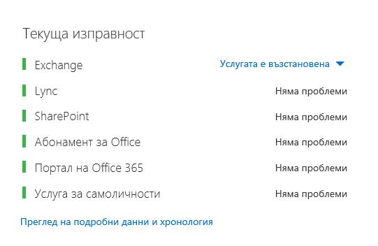 """Табло за изправност на Office 365 с всички работни натоварвания, показващи зелено, с изключение на Exchange, който показва """"Възстановена услуга""""."""