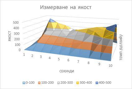 повърхнинна диаграма
