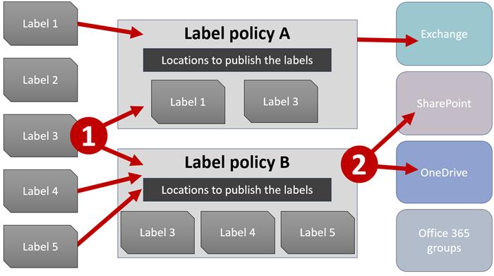 Схема на етикетите, правила за етикет и местоположения