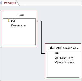 Реакционна линия между полета в две таблици