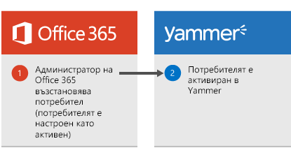 Диаграма, която показва, че когато администратор на Office 365 възстанови потребител, потребителят след това се активира отново в Yammer.