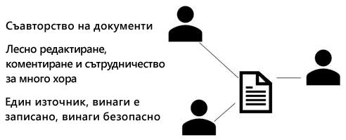 Споделяне, съавтор и коментар в PowerPoint Online