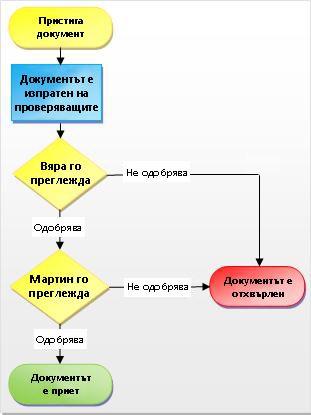Процес на работния поток