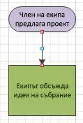Блоксхема, на която точките за конектор са червени.