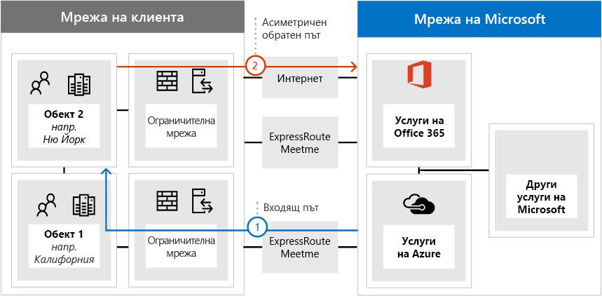 ExpressRoute Asymetric маршрутизиране проблем 2