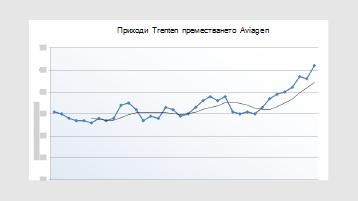 Приходи линия на тенденцията диаграма