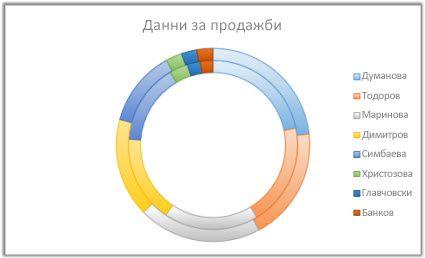 пръстеновидна диаграма