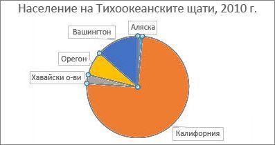 преди да извъртите секторите на диаграмата