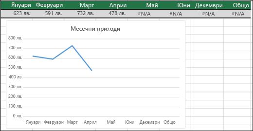 Пример на линейна диаграма, която не изчертава стойностите #N/A.