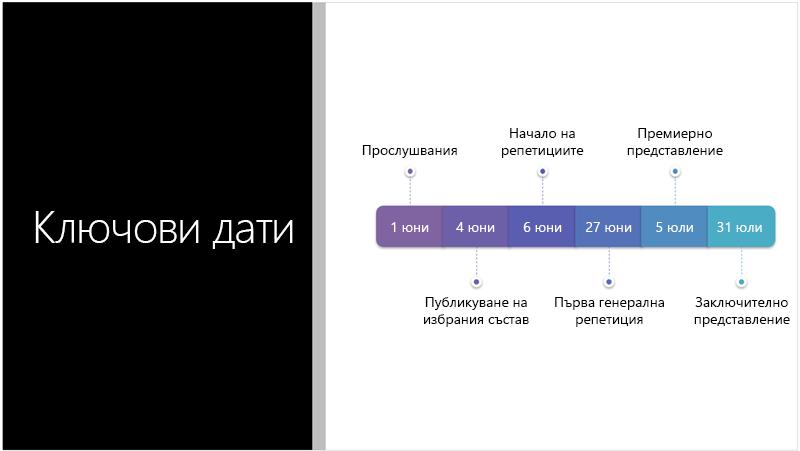 Примерен слайд, показващ текстова времева линия, която PowerPoint Designer конвертира в графика SmartArt