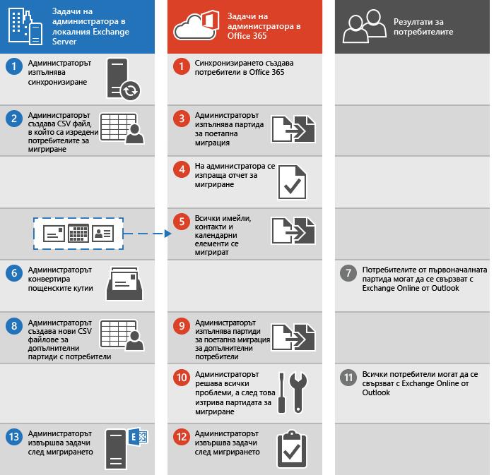 Процес за извършване на поетапна миграция на имейли от Exchange към Office 365