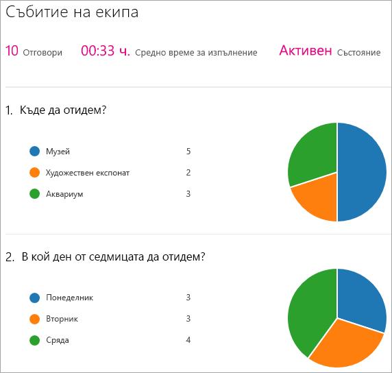 Показване на резюме на резултатите на уеб част Microsoft Forms.