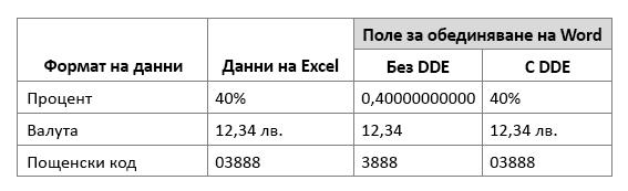 Формат на данните в Excel в сравнение с работата на поле за обединяване, като използвате или не използват динамичен обмен на данни