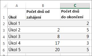 Ukázková tabulka dat pro Ganttův diagram